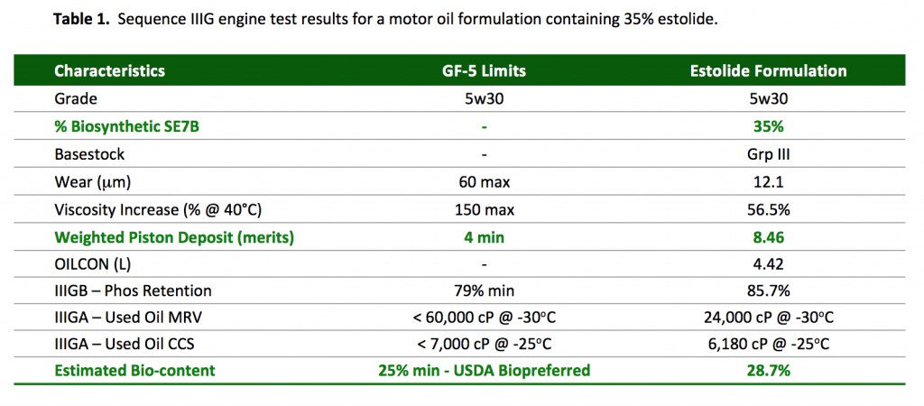 Independant Synthetic Motor Oil Sequence Iiig Test Ratings